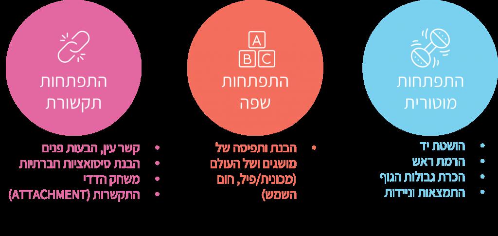 התפתחות מוטורית התפתחות שפה